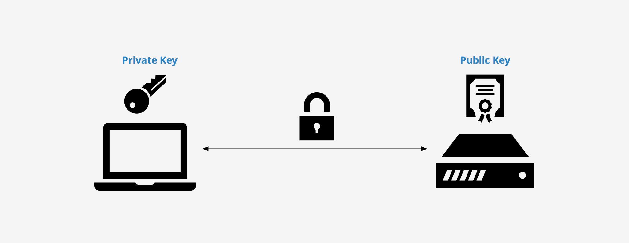 generate ssh key pair
