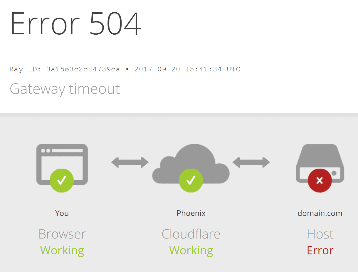 cloudflare 504