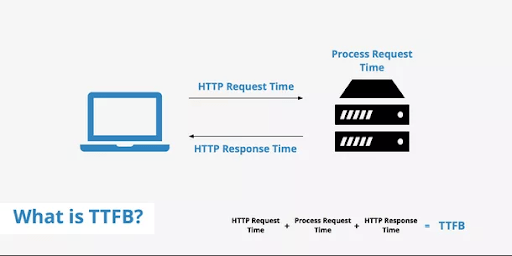 reduce time to first byte