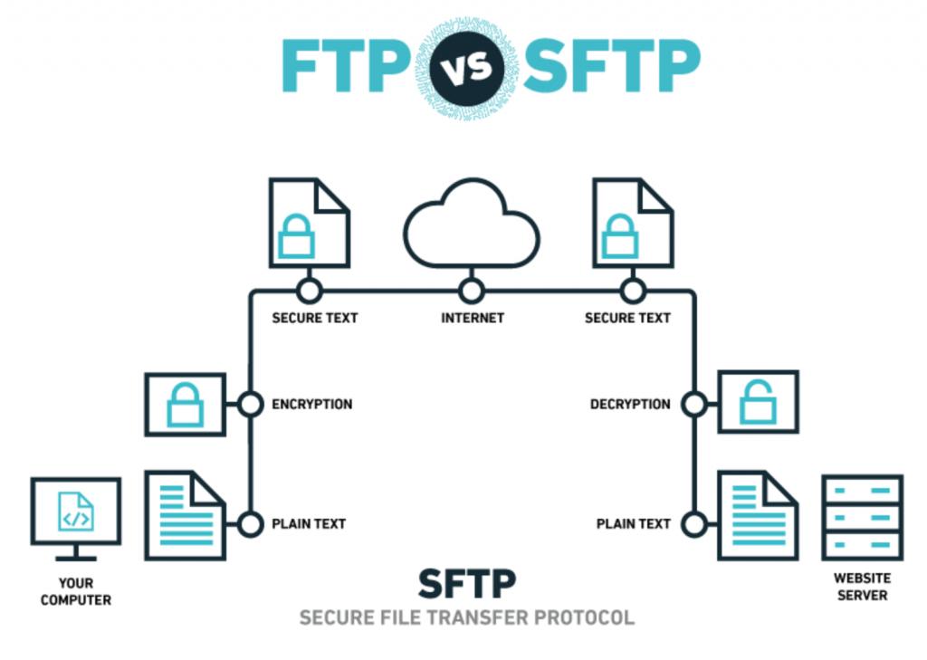 ftp vs sftp